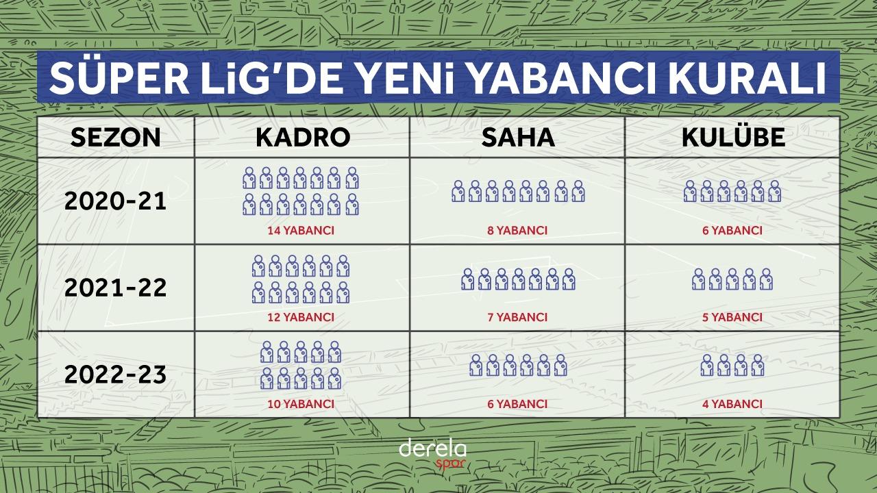 Türkiye Ligi Yabancı Kuralı